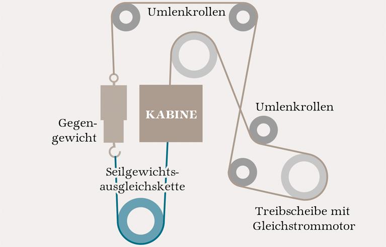 Abb.2: Seilführung beim Hammetschwand-Lift