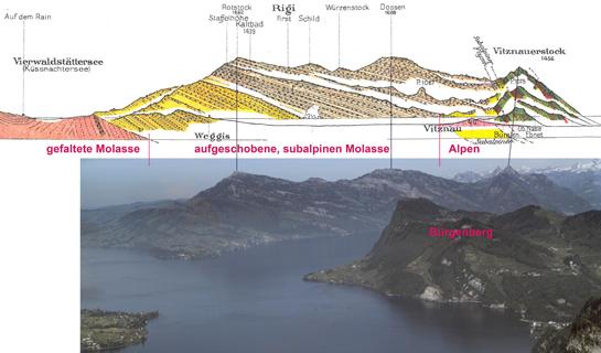 Abb. 11: Schematisches Profil durch die Rigi (oben) mit Übertragung in die Landschaft (Luftbild unten mit Bürgenberg im Vordergrund)