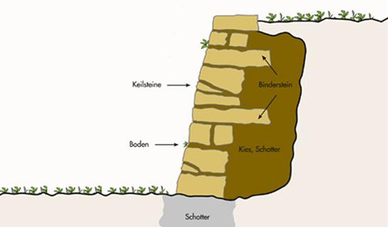 Abb. 2: Aufbau einer Trockensteinmauer. Charakteristisch ist die Bauweise ohne Mörtel.
