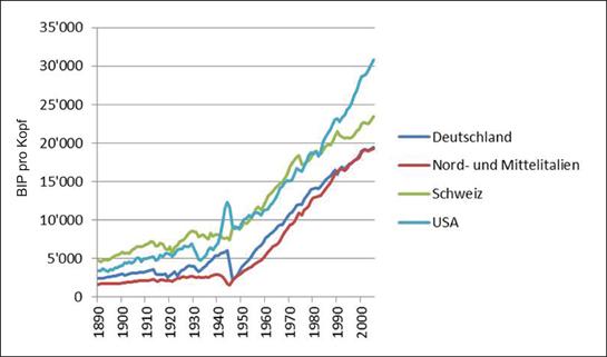 Abb. 5: Entwicklung des BIP pro Kopf der Schweiz im internationalen Vergleich 1890-2005