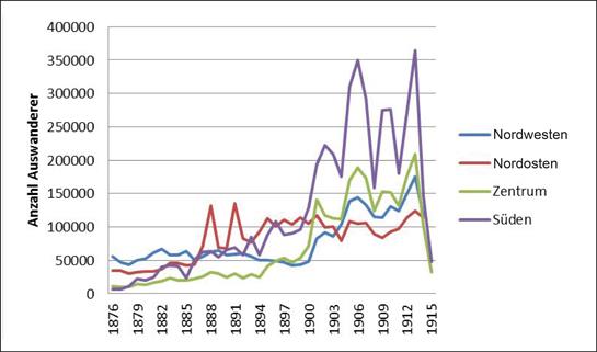 Abb. 6: Auswanderung aus Italien. Regionale Entwicklung in absoluten Zahlen 1876-1915.