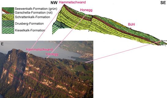 Abb. 5: Geometrische Anordnung der Gesteinsschichten am Bürgenstock im Bild (Nordseite des Bürgenbergs) und im Schema