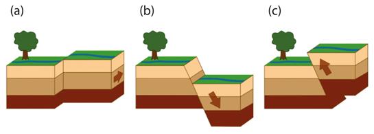Abb. 9: Seitenverschiebung (a), Abschiebung (b), Überschiebung (c)
