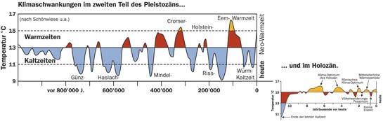 Abb. 8: Warm- und Kaltzeiten der letzten 100'000 Jahre