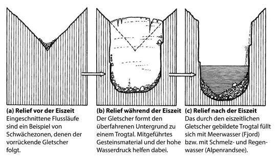 Abb. 4: Entstehung einer Fjordlandschaft
